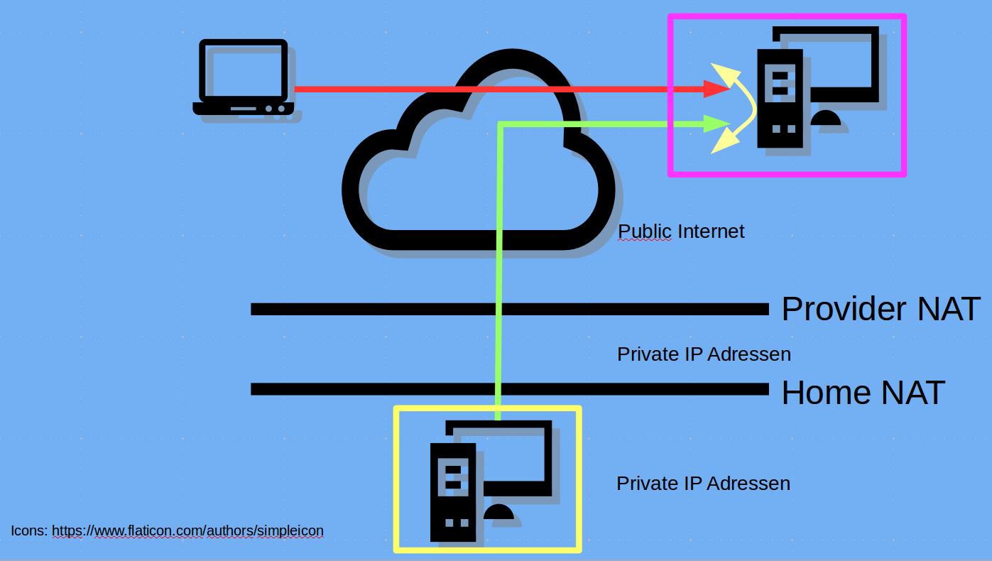 IPv4 tunneling