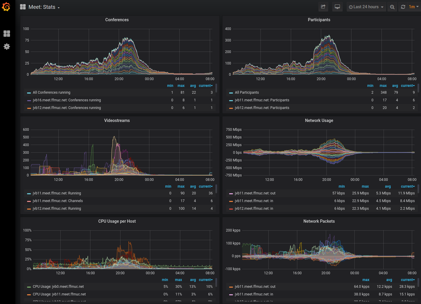 Screenshot of the FFM Jitisi Grafana Frontend