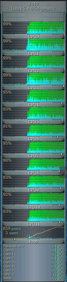 Image: Core utilization of 2 ffmpeg encoders