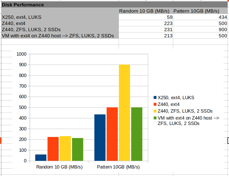 Image: Disk performance comparison results